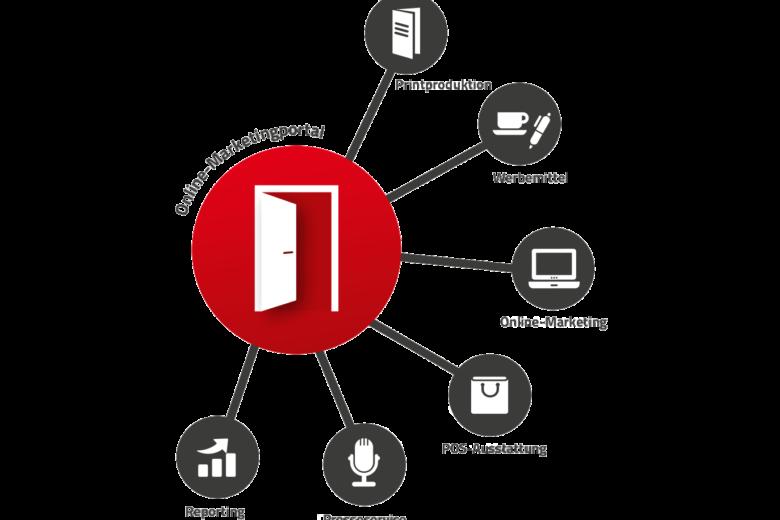 Web2Print Steuerungsmöglichkeiten der Kommunikationskanäle
